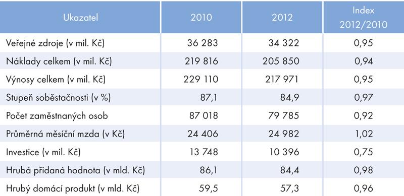 Vybrané ekonomické ukazatele kultury vČR, 2010 a2012 (vmil. Kč)