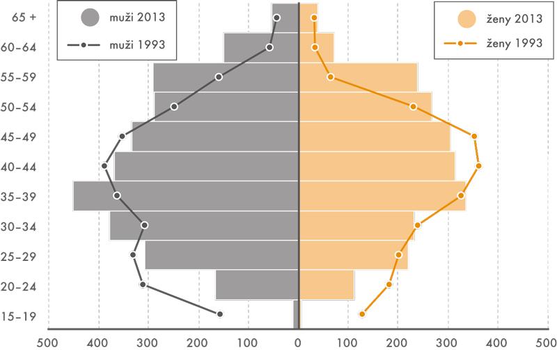 Počet pracujících vČR vpětiletých věkových skupinách vletech 1993 a2013
