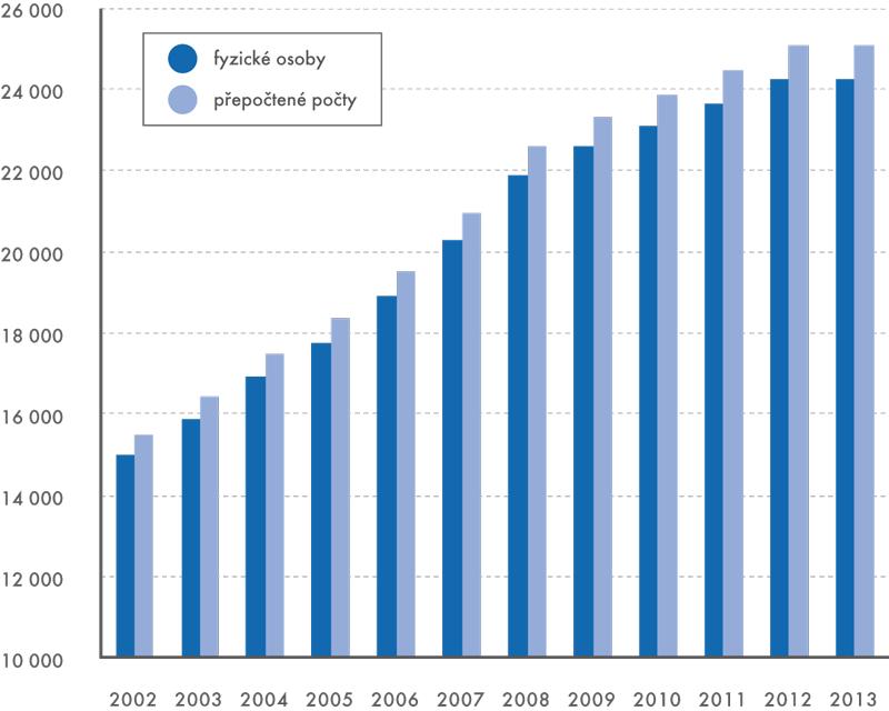 Průměrná hrubá měsíční mzda celkem (vKč)