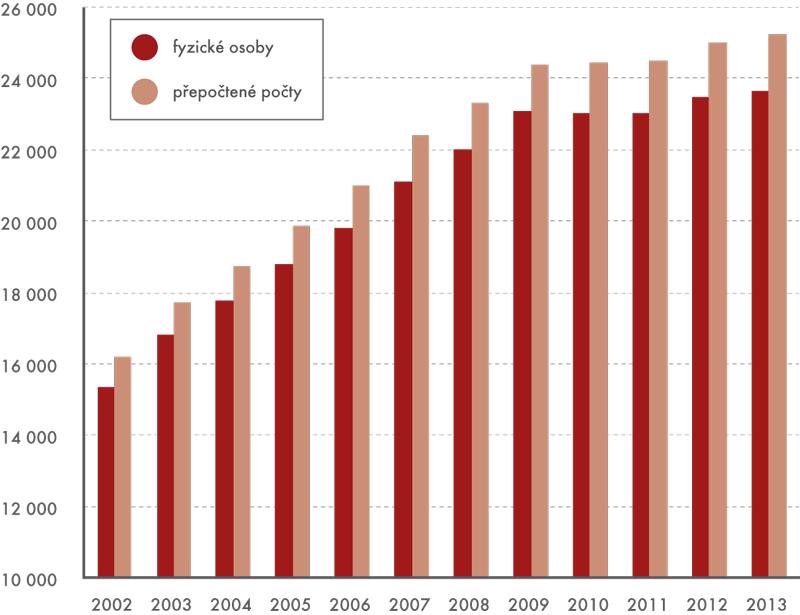 Průměrná hrubá měsíční mzda vnepodnikatelské sféře (vKč)
