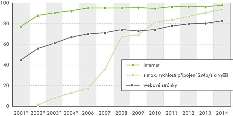 Základní informační technologie vpodnicích, 2001–2014 (v%)