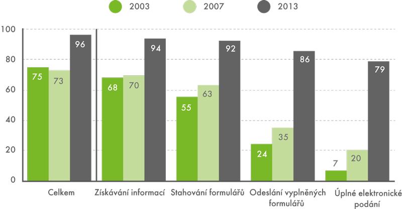 Podniky využívající internet ve vztahu kveřejné správě, 2003, 2007, 2013 (v%)