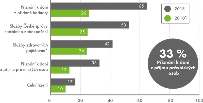 Podniky využívající internet k úplnému elektronickému podání podle typu služby (v %)