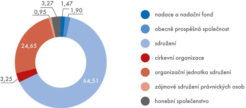 Neziskové organizace vČR, 2013 (v%)