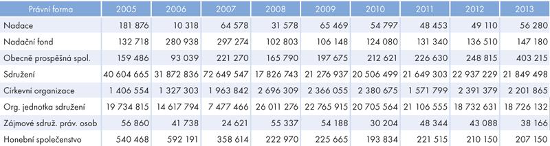 Počet hodin odpracovaných dobrovolnými pracovníky ve vybraných právních formách, 2005–2013