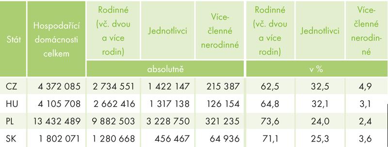 Hospodařící domácnosti podle typu ve státech V4 (podle sčítání 2011)
