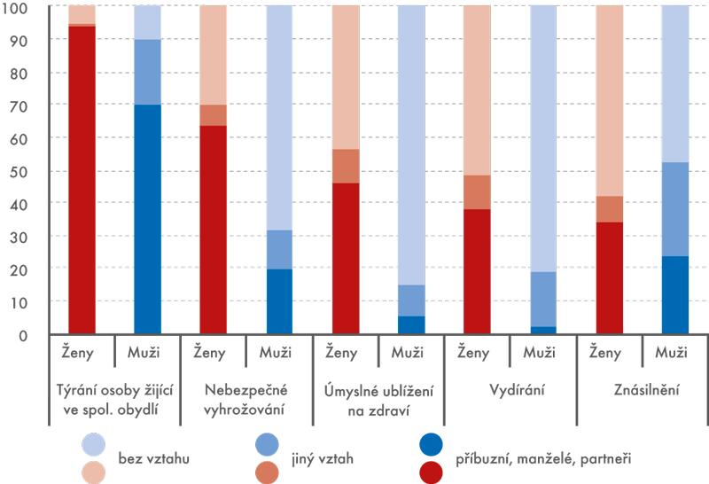 Oběti vybraných trestných činů podle vztahu kpachateli, 2013 (v%)