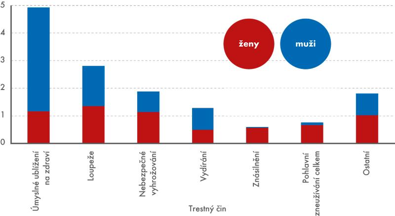 Oběti vybraných trestných činů podle pohlaví vroce 2013 (vtis.)