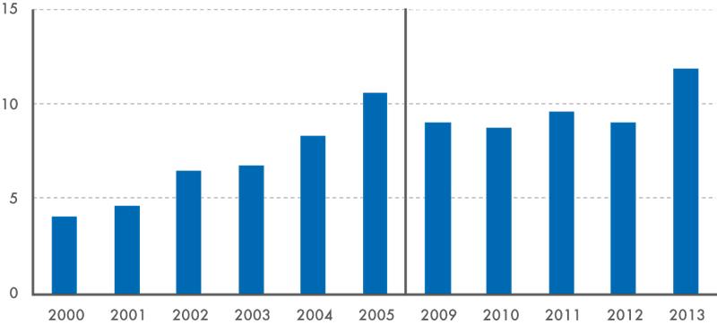 Podíl žen mezi odsouzenými sVŠ vzděláním vobdobí 2000–2013 (v%)
