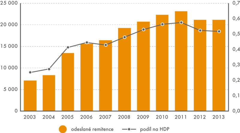 Vývoj množství odeslaných remitencí (vmil. Kč) apodílu na HDP 2003–2013 (v%)