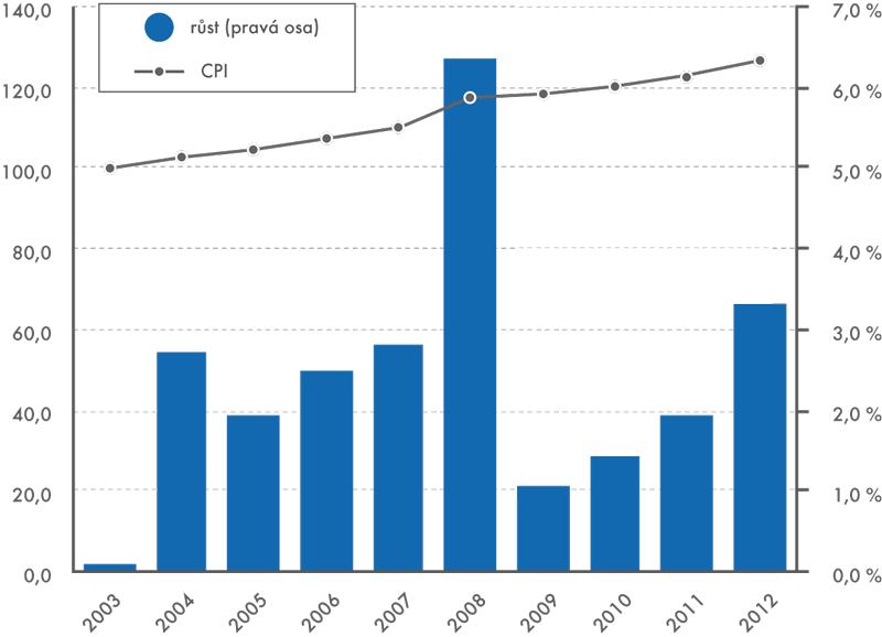 Roční CPI ajeho růst, 2003–2012 (2003=100, růst v%)
