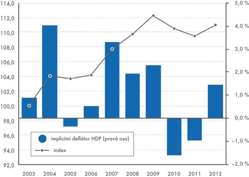 Roční implicitní deflátor HDP ajeho index, 2003–2012 (deflátor v%, index 2003=100)