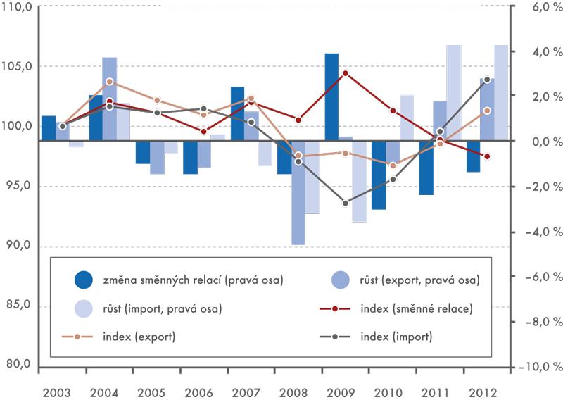 Ceny zahraničního obchodu asměnné relace, 2003–2012  (2003=100, růst cen azměna směnných relací v%)