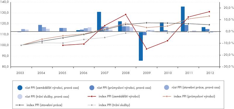 Roční PPI ajejich růst, 2003–2012 2005=100 (zemědělští výrobci), 2003=100 (ostatní), růst v%