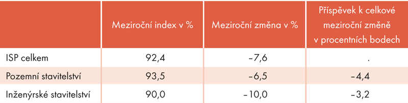 Index stavební produkce vroce 2012