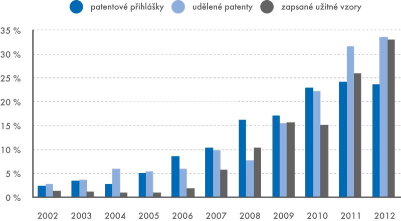 Podíl veřejných vysokých škol na celkovém počtu patentových ochran