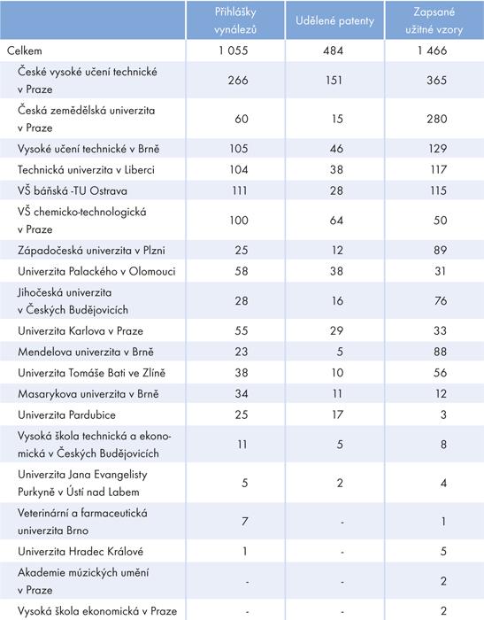 Počet patentových ochran realizovaných veřejnými vysokými školami  vletech 2002–2012