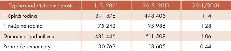 Vývoj počtu domácností seniorů podle SLDB 2001 a2011