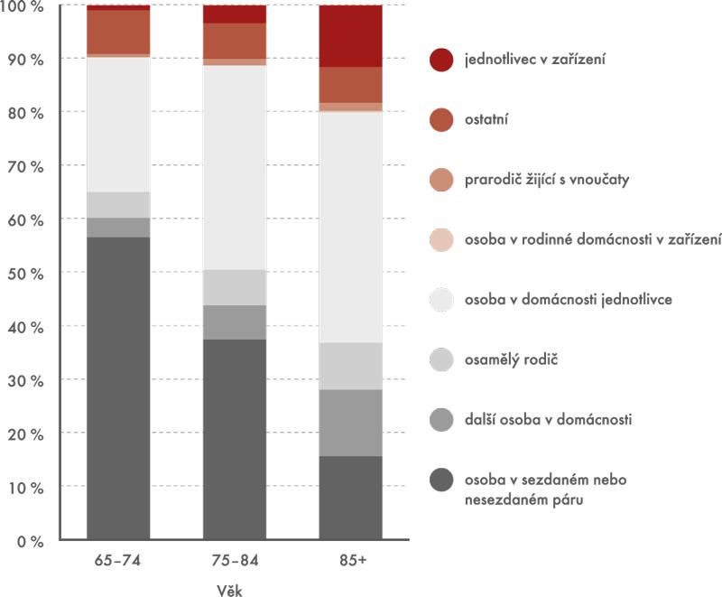 Struktura osob ve věku 65 avíce let podle postavení vdomácnosti, SLDB 2011