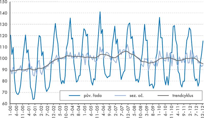 Dekompozice indexu průmyslové produkce D Výroba arozvod  elektřiny, plynu, tepla  aklimatizovaného vzduchu
