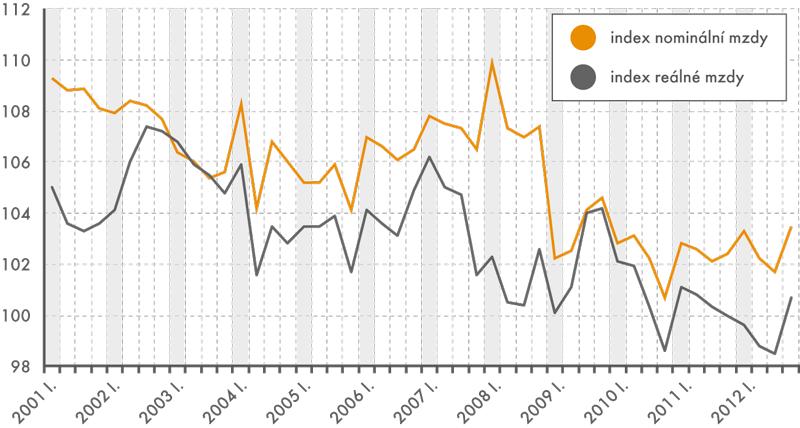 Nominální areálné průměrné mzdy, indexy kstejnému období předchozího roku