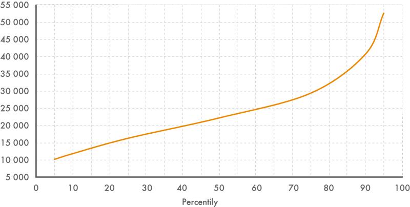 Percentilové rozdělení mezd vroce 2012 (vKč)