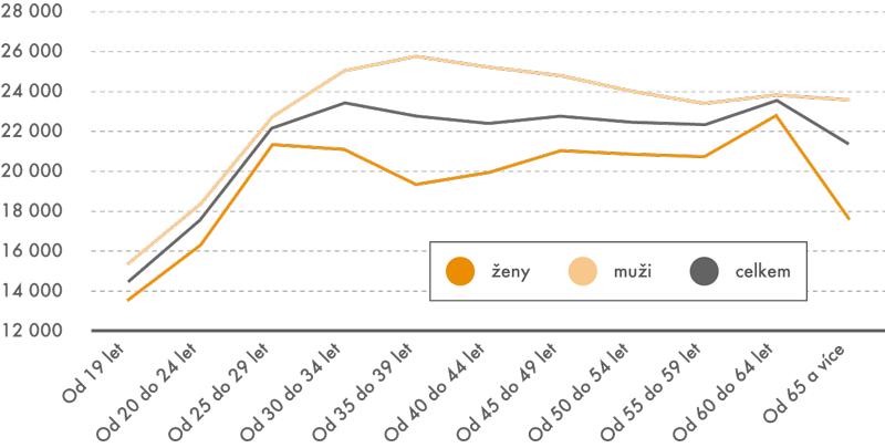 Průměrné mzdy mužů ažen vroce 2012 (vKč)