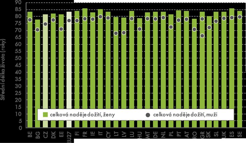 Střední délka života při narození vzemích EU27 vroce 2011