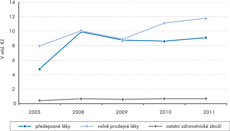 Výdaje domácností na léky aostatní zdravotnické zboží v letech 2005–2011