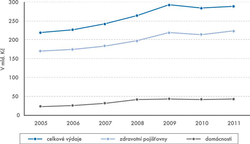 Výdaje na zdravotní péči v letech 2005–2011
