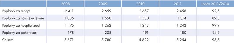 Výdaje na regulační poplatky (vmil. Kč)