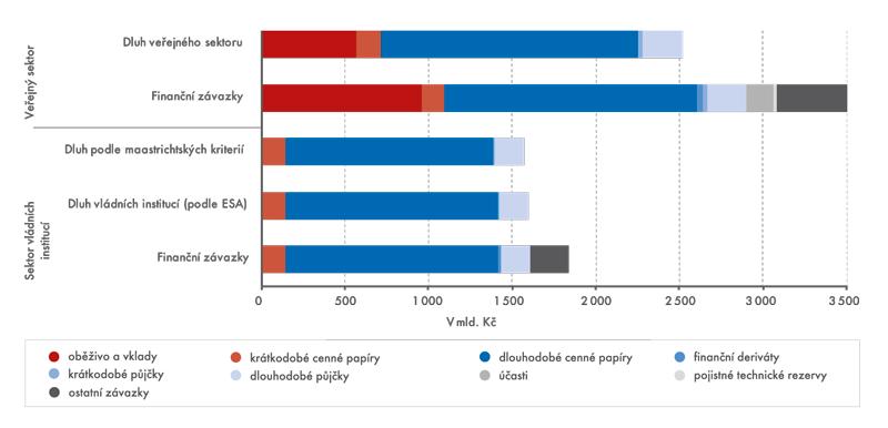Struktura dluhu azávazků, konsolidováno, 2011, vmld. Kč