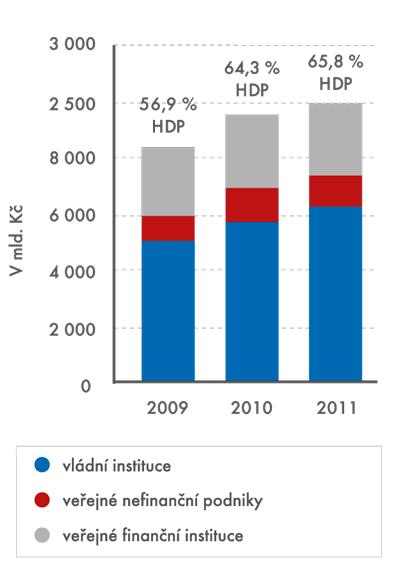 Dluh veřejného sektoru, konsolidovaný, 2009–2011, vmld. Kč