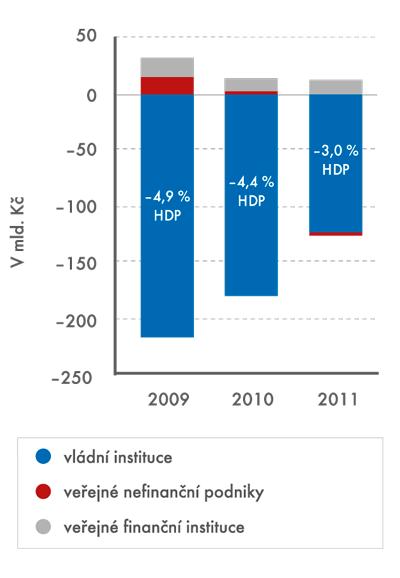Deficit veřejného sektoru, nekonsolidovaný, 2009–2011, vmld. Kč