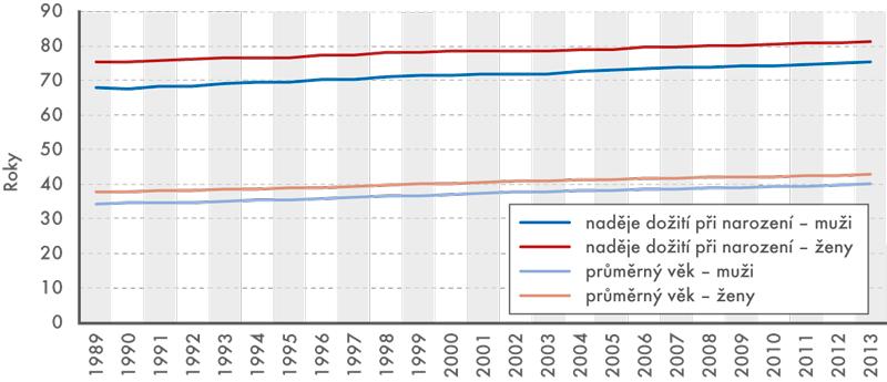 Naděje na dožití při narození aprůměrný věk, 1989–2013