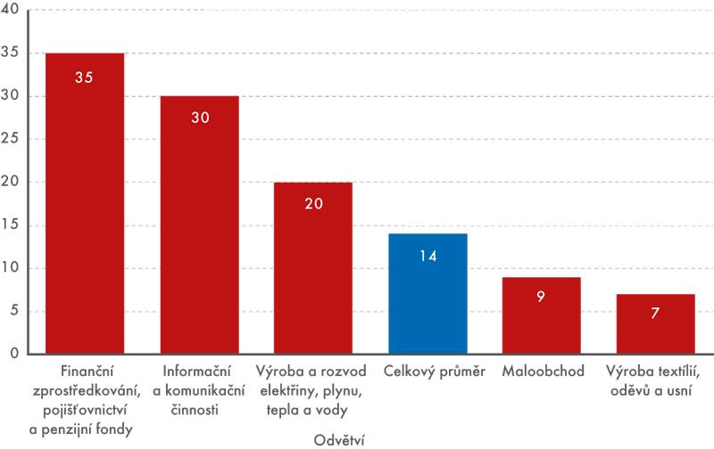 Graf 1 | Počet placených hodin na 1 účastníka dalšího odborného vzdělávání, 2010 (odvětvové hledisko)