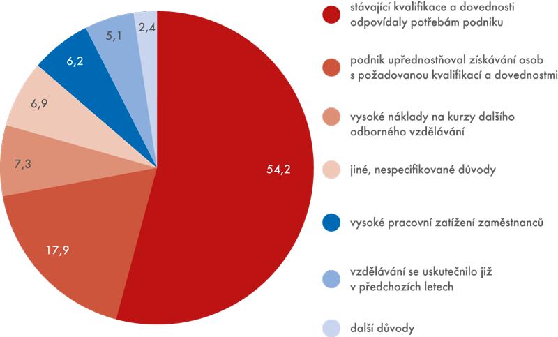 Graf 2 | Hlavní důvody limitování podniků vposkytování dalšího odborného vzdělávání (v%)