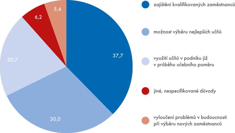 Graf 3 | Hlavní důvody nabídky podniku učňům na navázání učebního poměru (v%)
