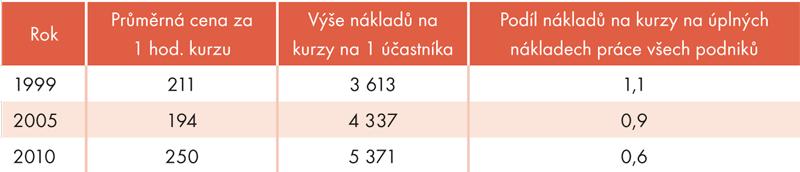 Porovnání nákladů na kurzy dalšího odborného vzdělávání zaměstnanců,  1999, 2005, 2010 (vKč,%)