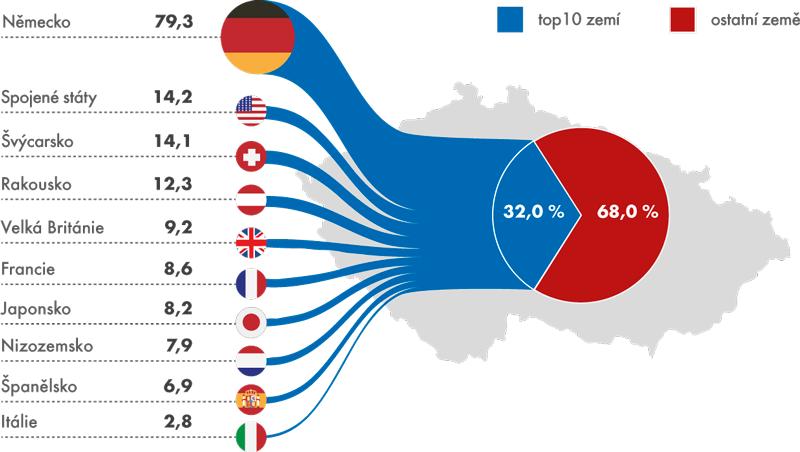 Top 10 zemí původu zahraničních vlastníků podle objemu investic do hmotných aktiv, 2012 (vmld. Kč)