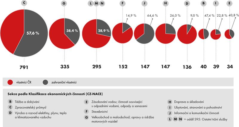 Podíl podniků pod zahraniční kontrolou na celkové vyprodukované přidané hodnotě podle odvětví, 2012, přidaná hodnota (vmld. Kč)