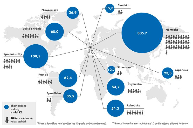 Top 10 zemí původu zahraničních vlastníků podle objemu přidané hodnoty apočtu zaměstnanců vroce 2012