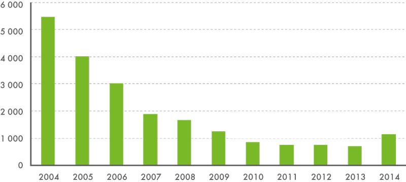 Počty žadatelů o mezinárodní ochranu v ČR  v letech 2004–2014