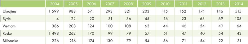 Vývoj počtu žadatelů omezinárodní ochranu vČR vletech 2004–2014 (nejpočetnější státní občanství)