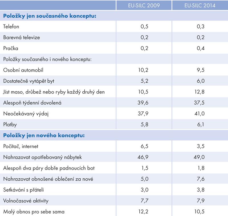 Indikátor míry materiální deprivace podle výsledků šetření Životní podmínky:  EU-SILC 2009 aEU-SILC 2014*) (v%)