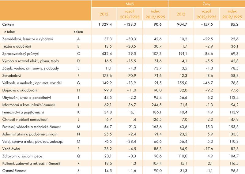 Změna počtu pracujících mužů ažen mladších čtyřiceti let vjednotlivých odvětvích (vtis.)