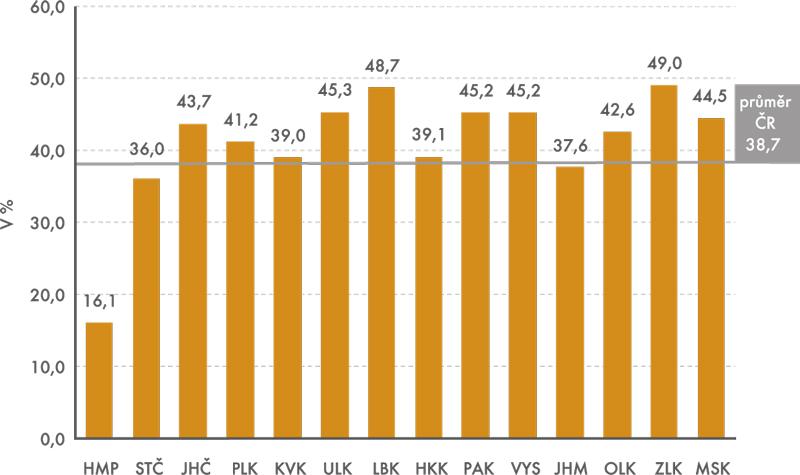 Podíl pracujících vsektoru průmyslu vč. stavebnictví na celkovém počtu zaměstnaných mladších 40 let vjednotlivých krajích ČR vroce 2012