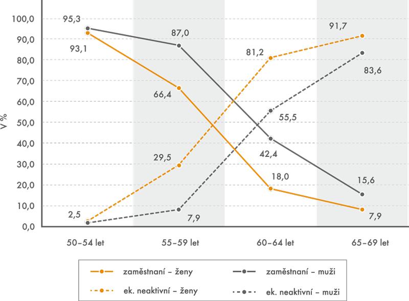 Podíl zaměstnaných aekonomicky neaktivních mužů ažen ve věku 50–69 let