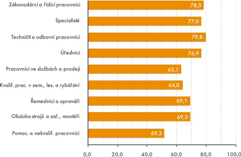 Podíl osob ve věku 50–59 let spenzijním připojištěním podle hlavních tříd  CZ-ISCO (v%)
