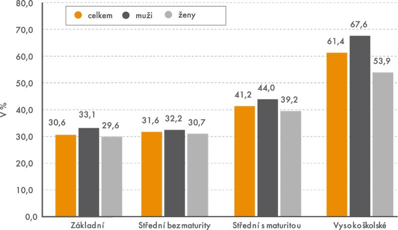 Úmysl respondentů nad 50 let pracovat ipo vzniku nároku na starobní důchod podle stupně vzdělání